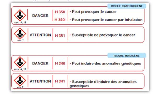 Evaluation du risque chimique valuation des risques - Grille d identification des risques psychosociaux au travail ...